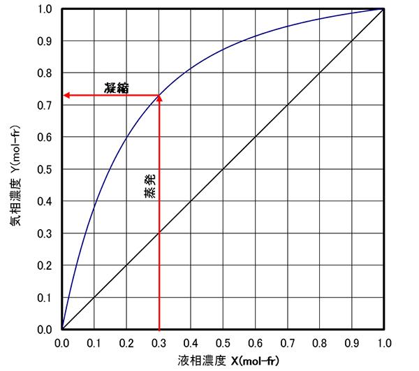 液 計算 気 平衡