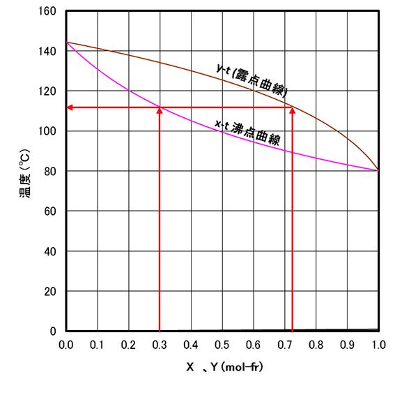 蒸留とは-混合溶液の蒸気圧(気液平衡)|関西化学機械製作株式会社